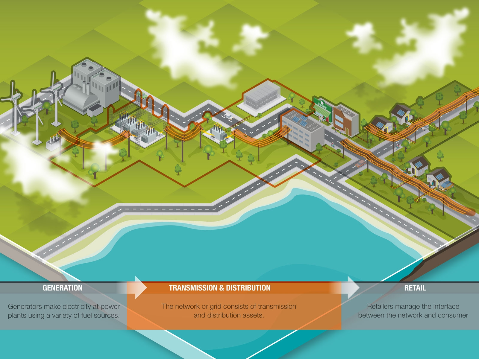 Power grid showing energy generation and distribution